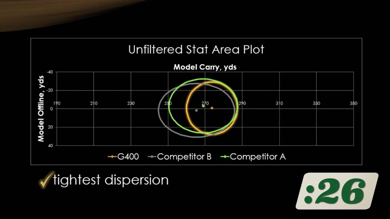 click to view G400 Series Dispersion video